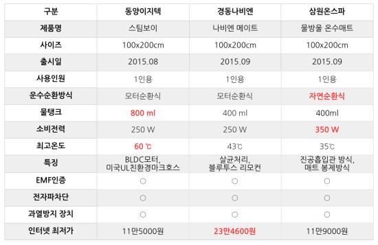 """온수매트, 제조사별 가격 """"최대 11만원 차이"""""""